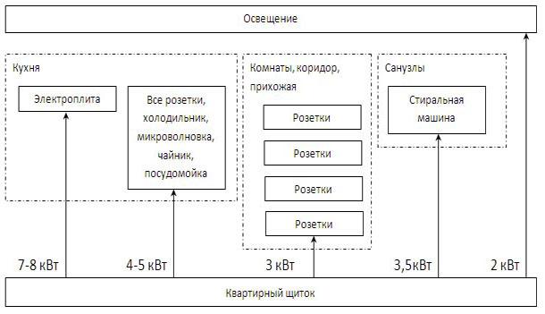 Как равномерно распределить нагрузку на электропроводку по квартире