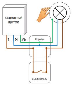 Монтаж электропроводки под освещение
