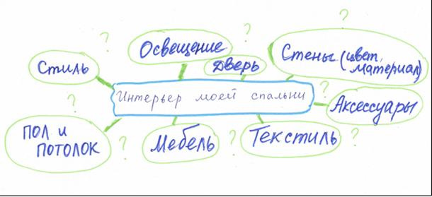 План-схема работы над интерьером спальни своими руками